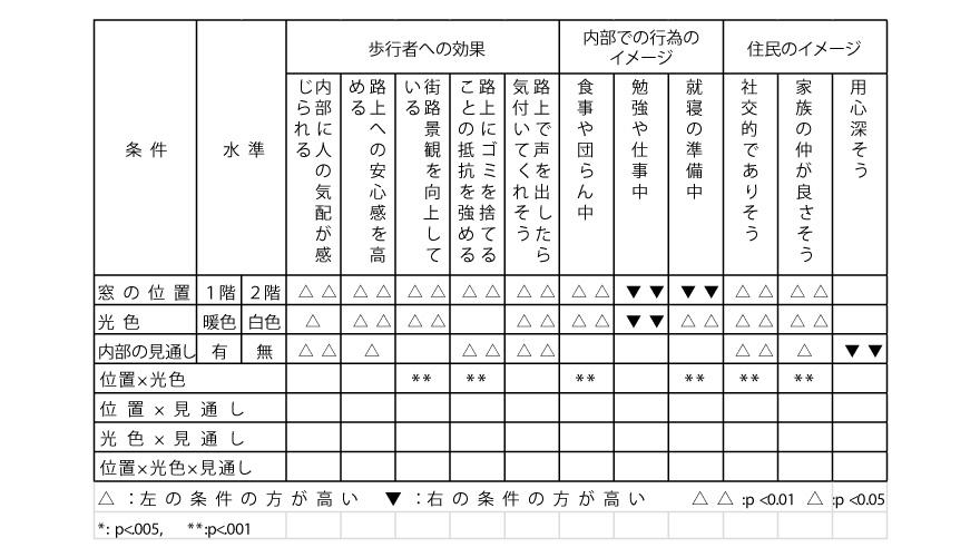表2 三元配置分散分析結果